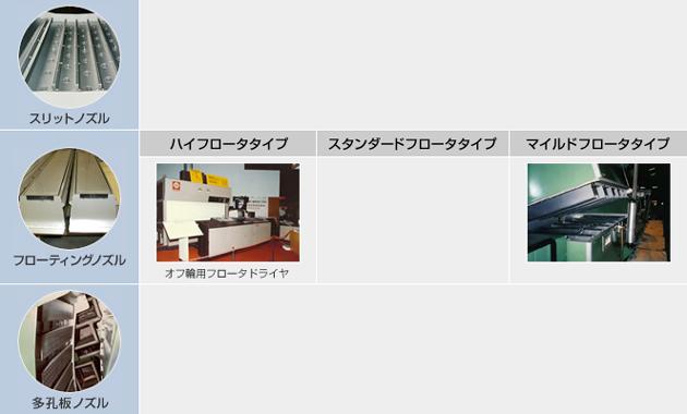 コータ・ラミネータ用フロータドライヤ